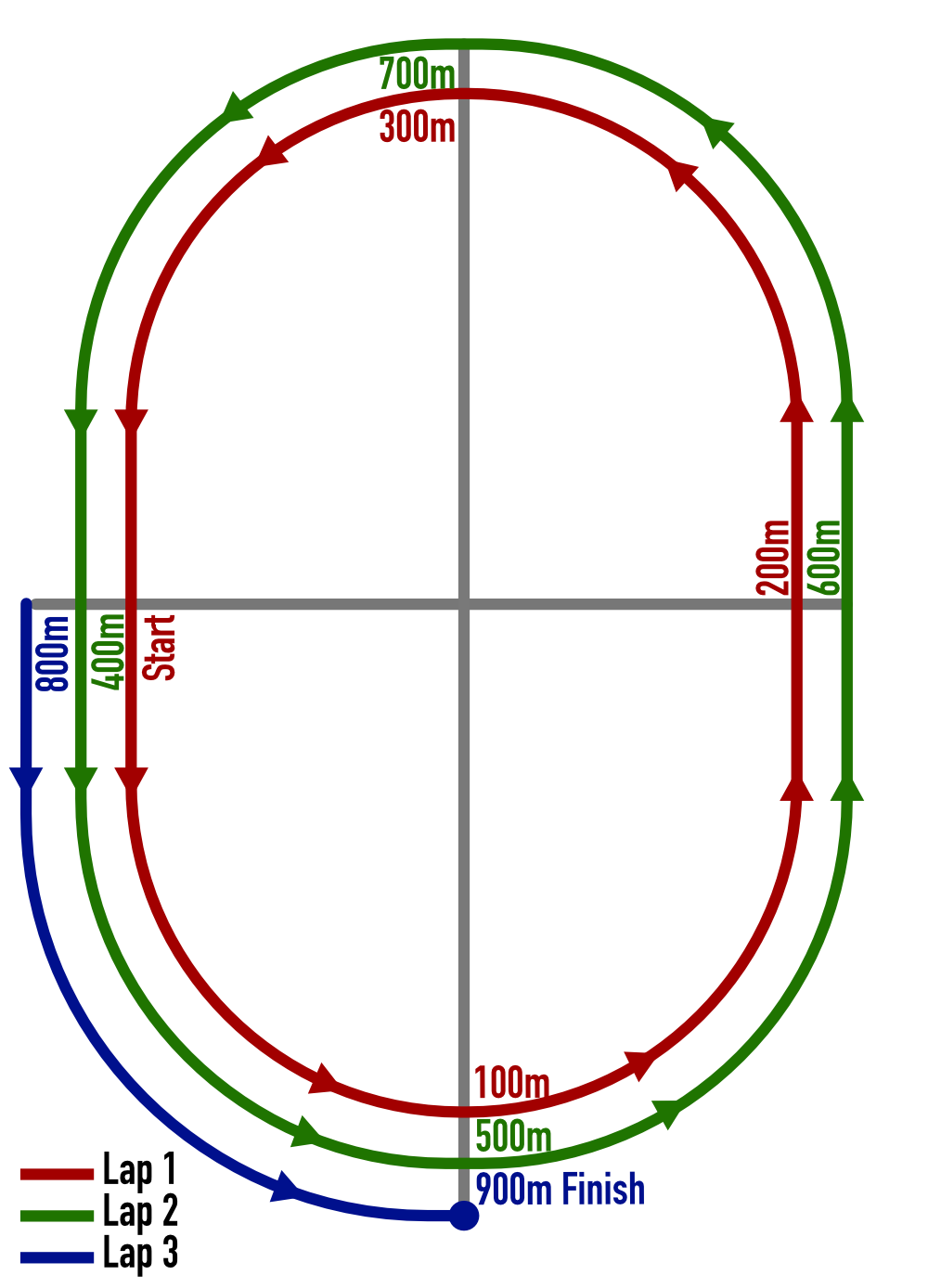 Diagram of a 400 meter track with the positions listed above marked on it.  100 meters is at each quarter, 400 meters each lap, 900 in total