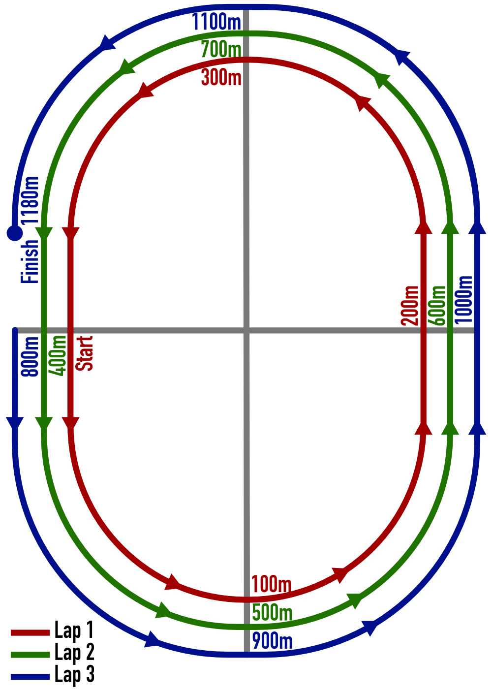 Diagram of a 400 meter track with the positions listed above marked on it.  100 meters is at each quarter, 400 meters each lap, 1080 meters after 2 and 7/10th laps